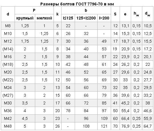 России Дата: болт 3м16 гост 7796 70 женщина